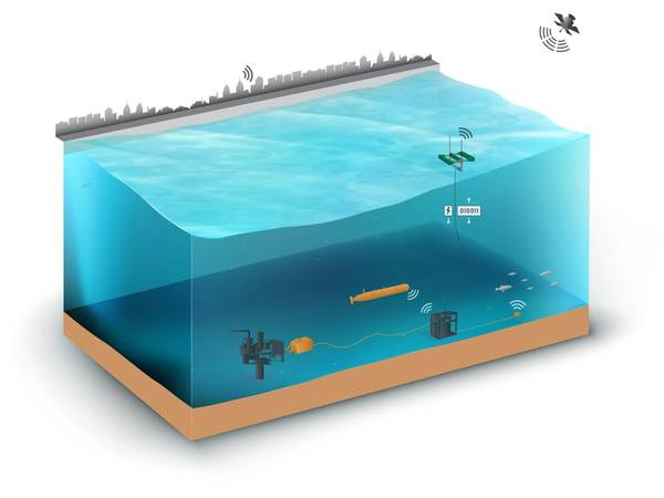 """The AOPS with no payloads, showing the energy harvester, single mooring line, and seafloor """"garage."""" The AOPS with vehicle, sensor and operating equipment payloads. Image Source C-Power"""