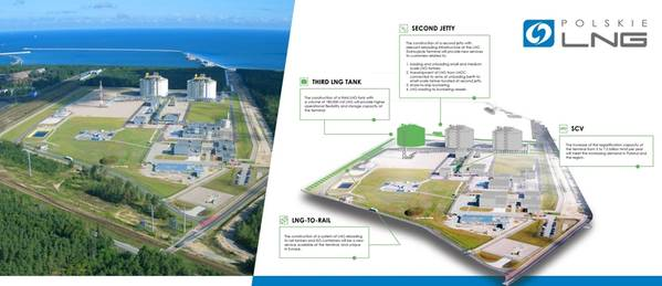 Graphics: Polskie LNG